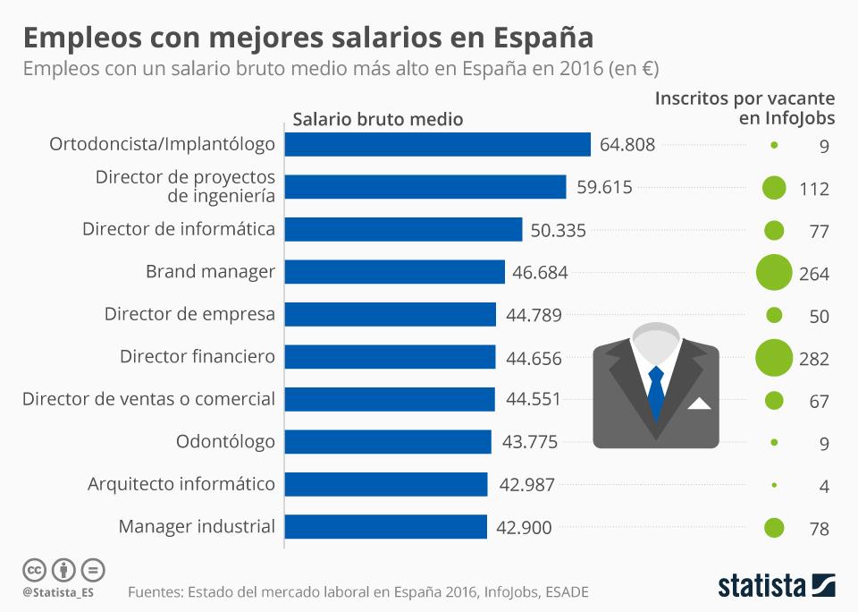 empleos mejor pagados en españa