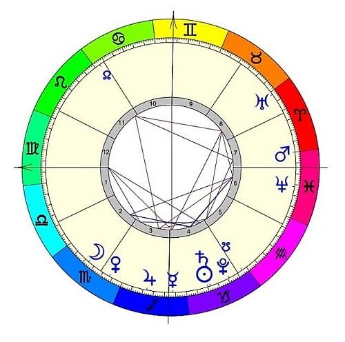 Astrologia para el año 2019