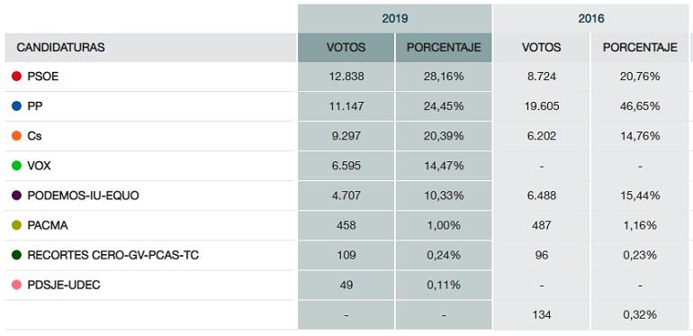 Datos Elecciones Ciudad Real