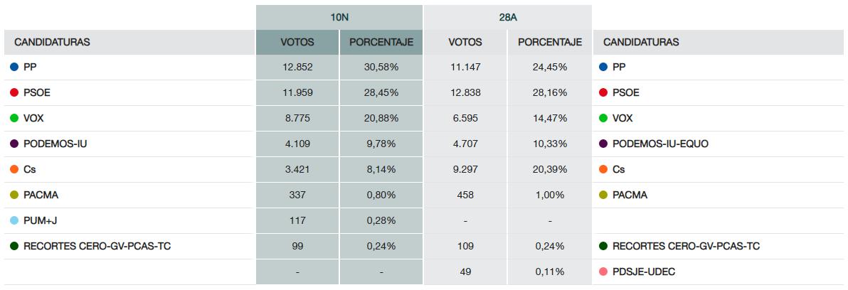 Resultados 10N Ciudad Real