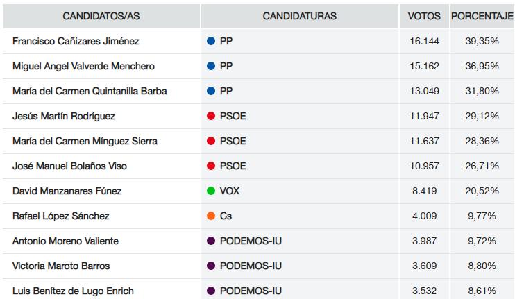Resultados Senado en Ciudad Real