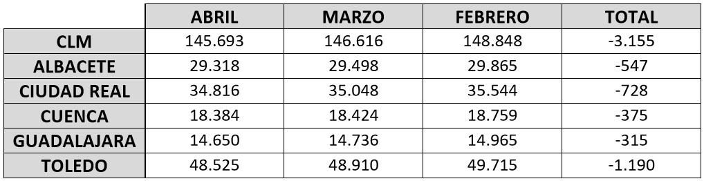 tabla número de autonomos dados de alta en CLM durante los meses de febrero, marzo y abril