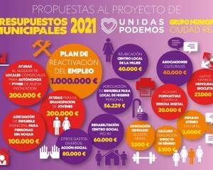 """Ciudad Real: Unidas Podemos presenta enmiendas a los presupuestos por casi dos millones de euros """"para no dejar a nadie atrás"""""""